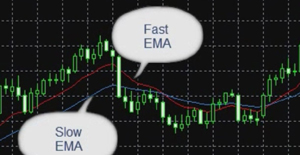 Educational video. MACD Oscillator